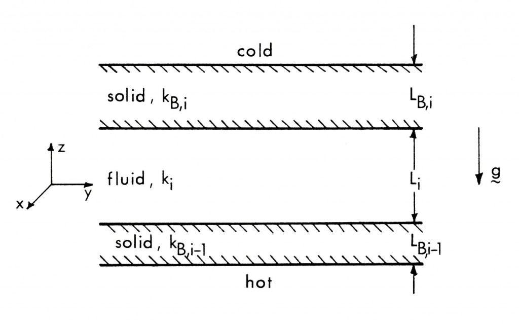 Archetype for conductively coupled fluid layers