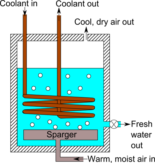 Schematic drawing of a bubble column dehumidifier.
