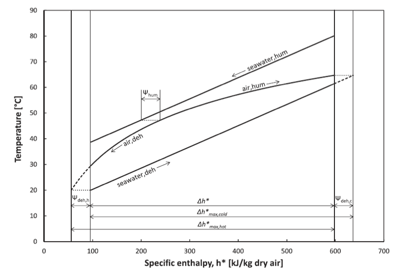 Temperature-enthalpy diagram showing the enthalpy pinch and the maximum changes in the enthalpy rate