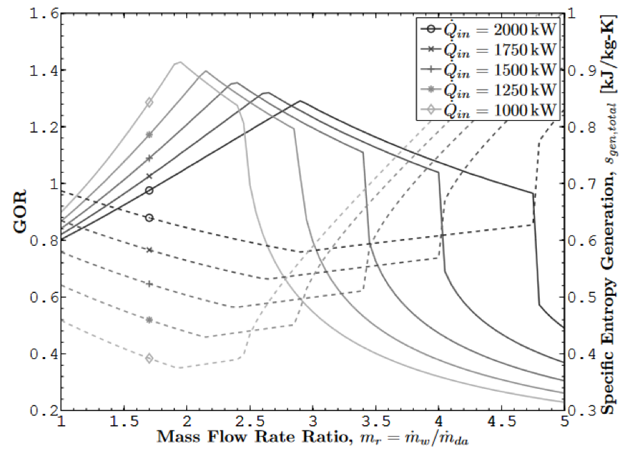 GOR is maximized and specific entropy generation is minimized at the same mass flow rate ratio