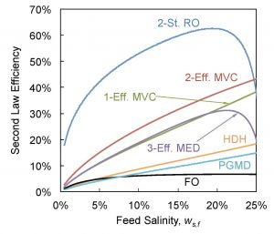 A comparison of system efficiencies over varying feed salinities shows that the hypothetical high-pressure RO system generally outperforms existing produced water technologies (Thiel et al., 2015)