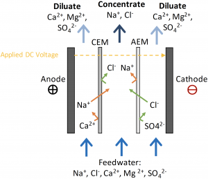 Monovalent selective electrodialysis (MSED) removes monovalent ions, while retaining divalent ions.