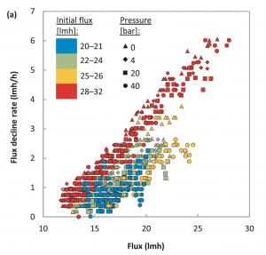 Flux decline depends on flux level but not on operating pressure.