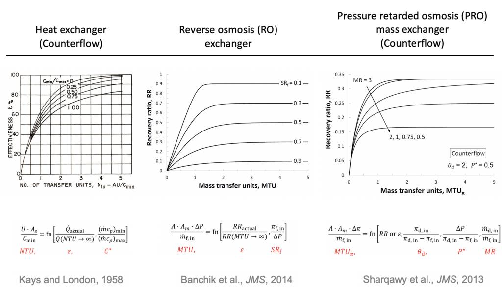 Effectiveness NTU (or MTU) plots for a counterflow heat exchanger, a reverse osmosis mass exchanger, and a pressure-retarded-osmosis mass exchanger.