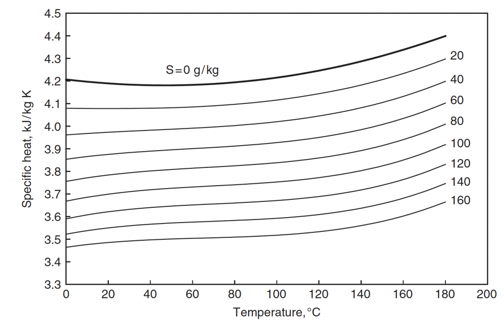Isobaric specific heat capacity of seawater as a function of temperature and salinity (from Sharqawy et al, 2010)
