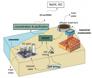 Schematic illustration of different sources of brine for the DE-BMED process.